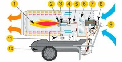 Как выбрать тепловую пушку: советы, подробная инструкция, обзор лучших производителей