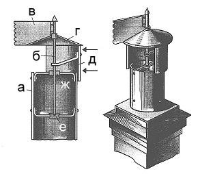 Дымоход для газового котла: требования к монтажу, схема, установка