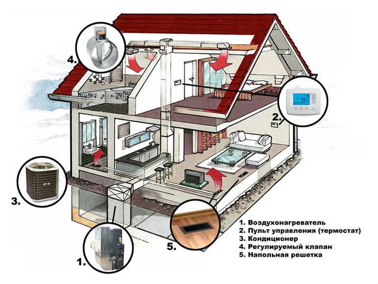 Воздушное отопление в частном доме: отличное решение