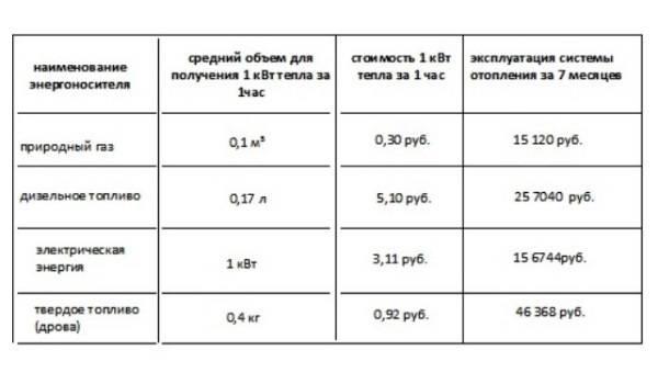 Алгоритм расчета расхода газа на отопление дома