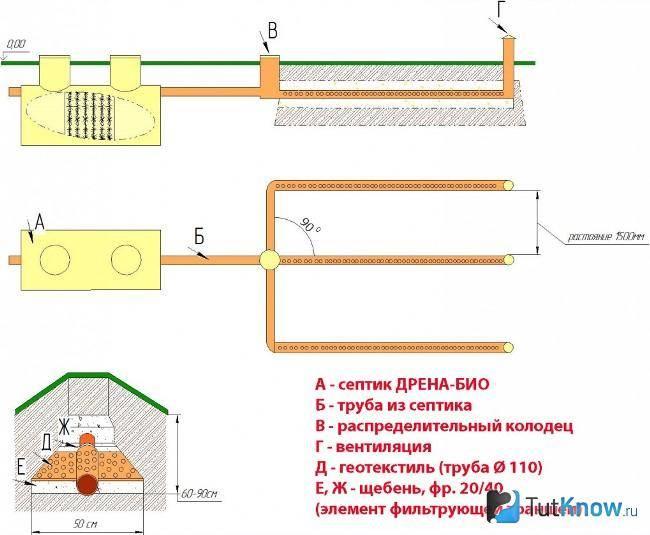 Принцип работы и устройство септика в частном доме на примере основных моделей