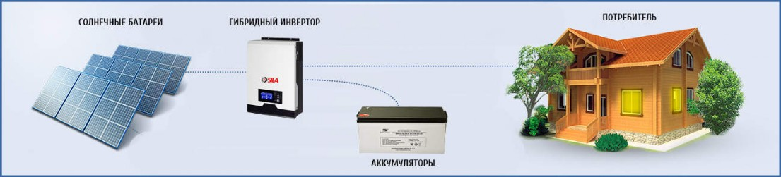 Сетевой инвертор для солнечных батарей — обзор популярных моделей
