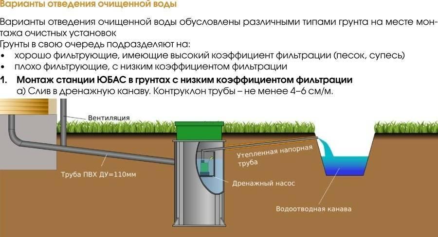 Септик евробион - удачный способ обработки сточных вод