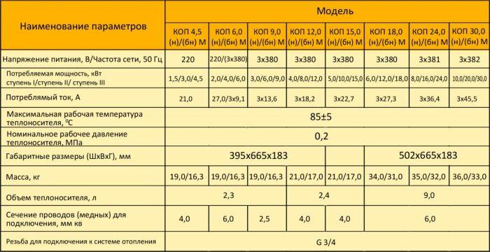 Электрокотлы для отопления дома – отзывы и расход электроэнергии