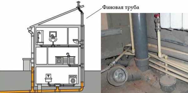 Перенос вентиляции на кухне: нормативные требования к переносу вентиляционного отверстия