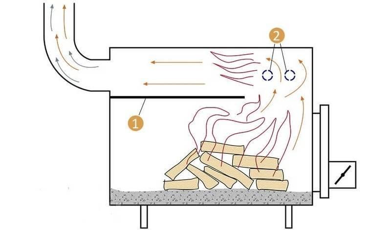 Печь длительного горения своими руками: советы и видео
