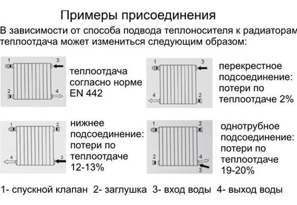 Преимущества и недостатки вертикальных радиаторов отопления — излагаем главное