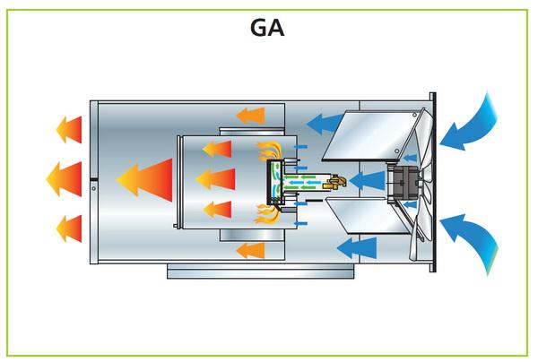 Воздушное отопление газовыми теплогенераторами