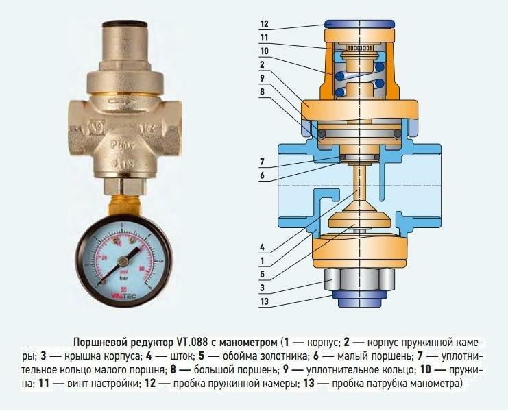 Регулируемый редуктор давления воды в системе водоснабжения и квартире