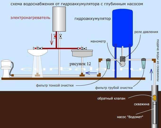 Что из себя представляет стабилизатор давления воды и для чего он нужен?