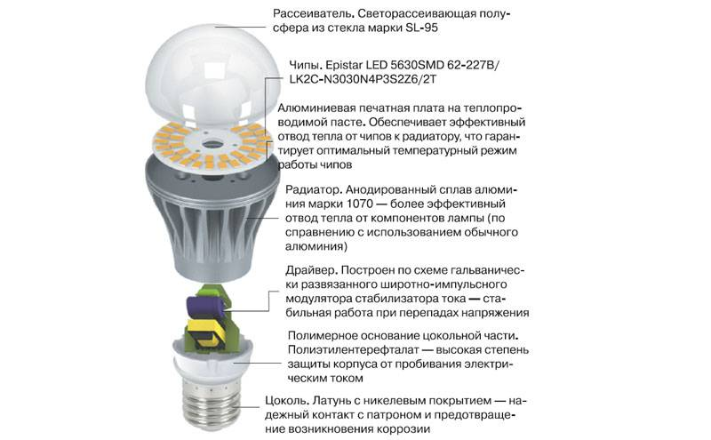 Виды, маркировка и достоинства энергосберегающих ламп