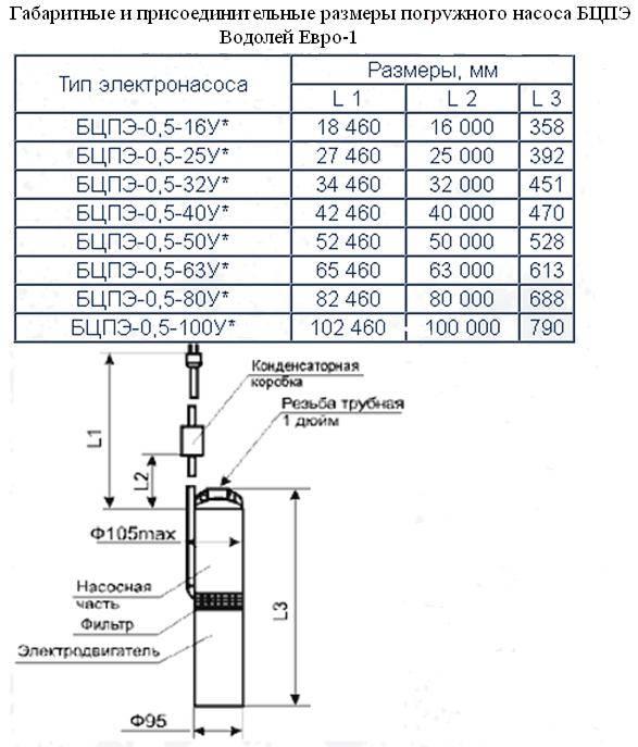 Подбор диаметра глубинного насоса. виды глубинных насосов по диаметру