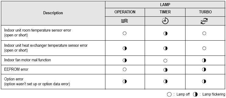 Ошибки кондиционеров samsung: как определить нарушение в работе по коду и устранить неисправность