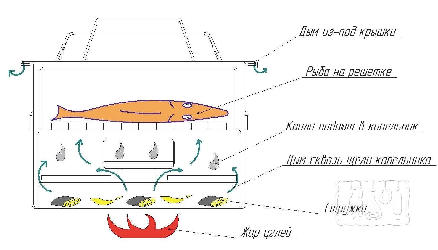 Коптильни горячего копчения: принцип работы, рейтинг лучших моделей + советы по выбору