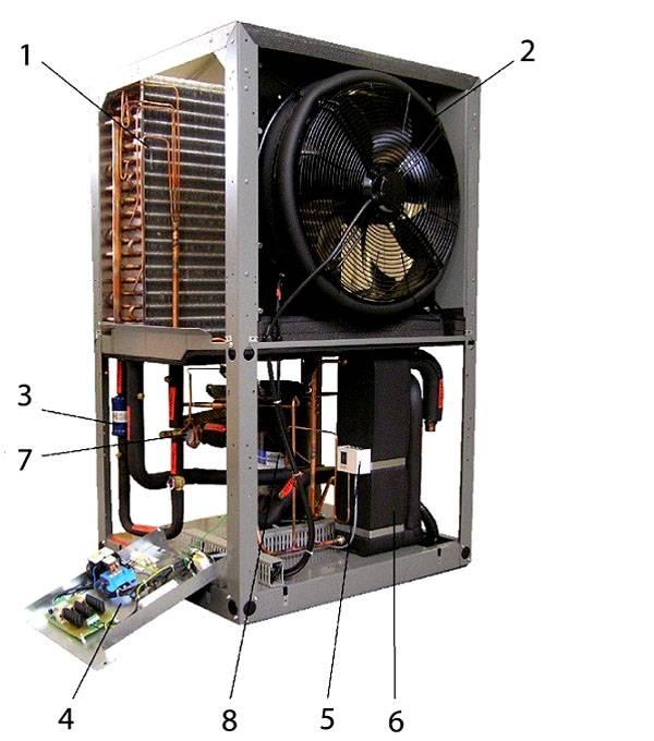 Как сделать тепловой насос для отопления дома своими руками: принцип работы и схемы сборки
