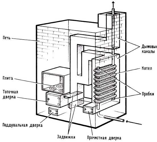 Самодельный газовый котел для отопления частного дома и дачи: изготовление трех проверенных конструкций