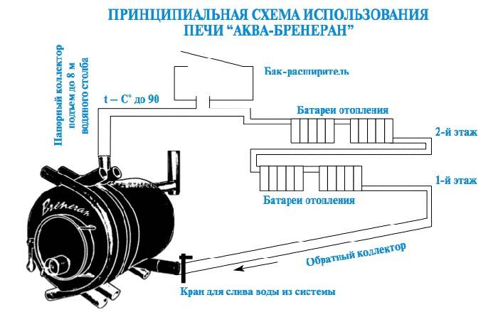 Печь с водяным контуром своими руками на дровах и отработке