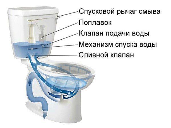 Течет вода в унитазе, как исправить инструкция по ремонту видео