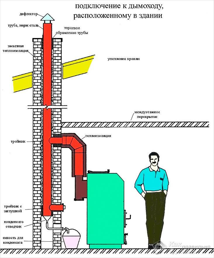 Кладка дымовой трубы из кирпича своими руками: как выложить печную трубу, размер трубы над крышей