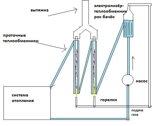 Котел водородный отопления: своими руками газовый и на воде, техника изготовления