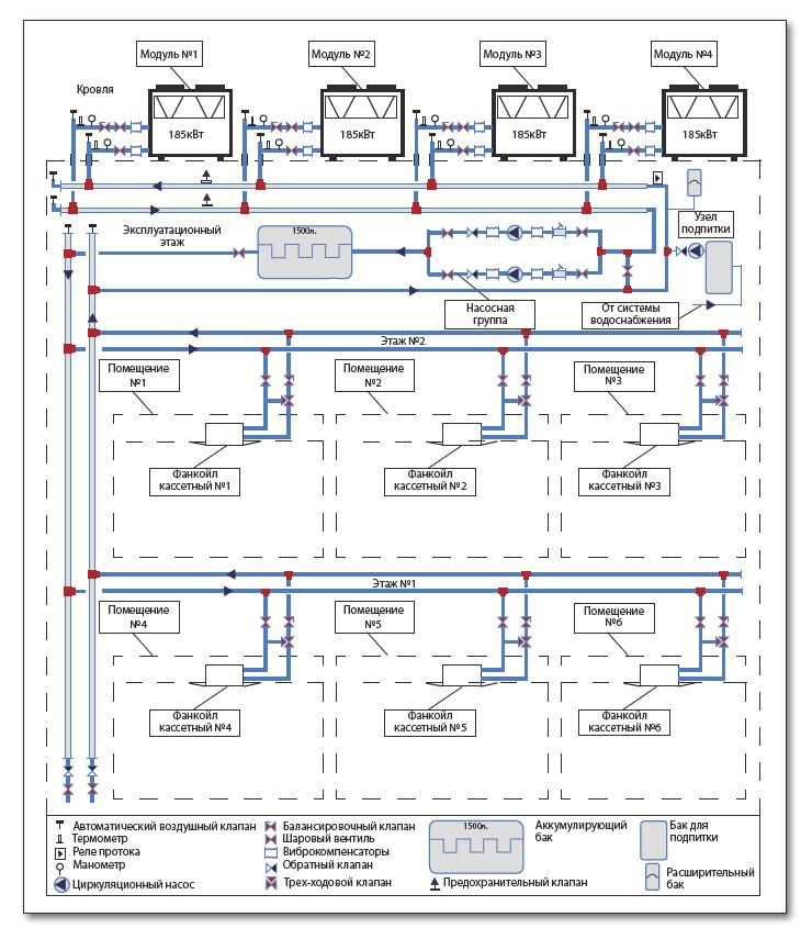 Система чиллер-фанкойл — схемы подключения и принцип работы