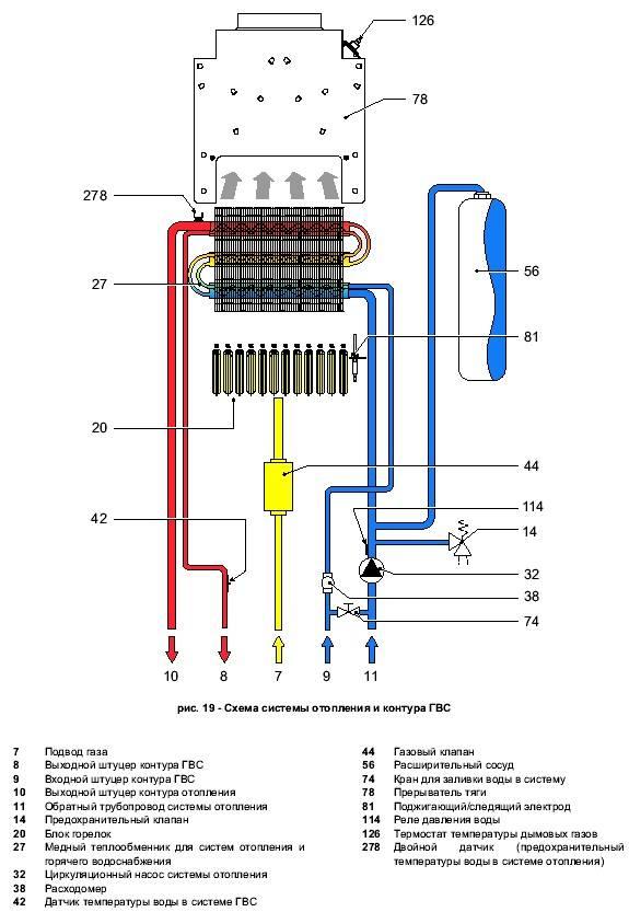 Одноконтурный или двухконтурный газовый котёл выбрать, лучшие двухконтурные газовые котлы отопления