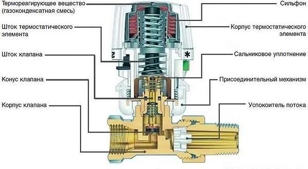 Термоголовки для радиаторов отопления | грейпей