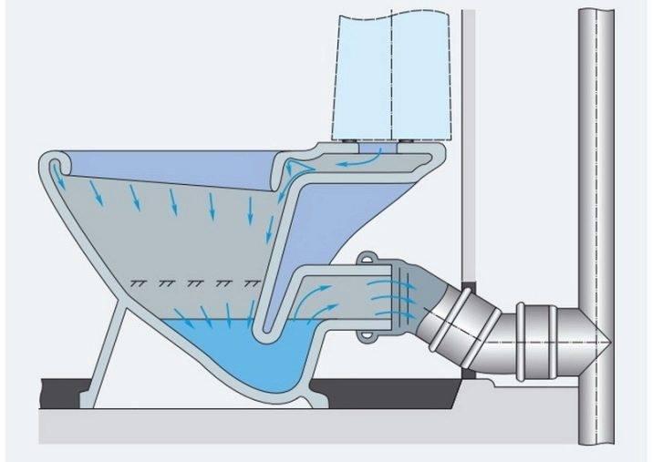 Подключение унитаза к канализации с горизонтальным выпуском