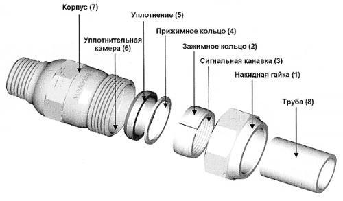 Соединение пластиковых труб с металлическими — kanalizaciya-stroy