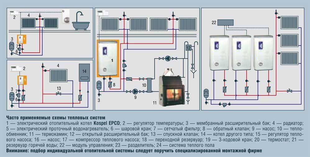 Запуск электрического котла отопления