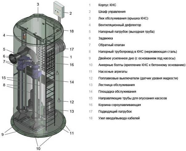Канализационная насосная станция (кнс): виды, устройство, монтаж и обслуживание - точка j