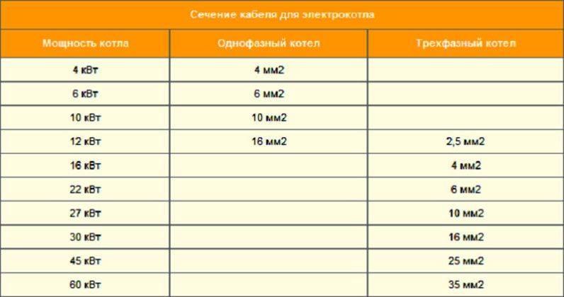 Расчет расхода электроэнергии от электрического котла: новый способ