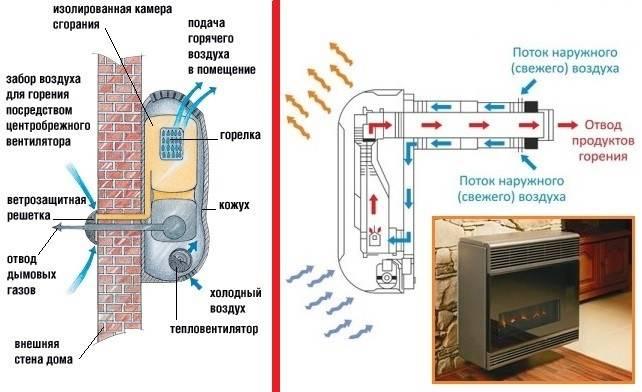 Газовые конвекторы на баллонном газе – обзор и отзывы