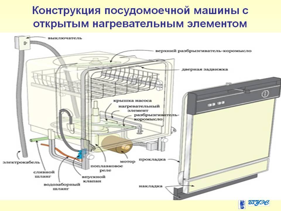 Устройство посудомоечной машины (bosch, ariston, electrolux и др )