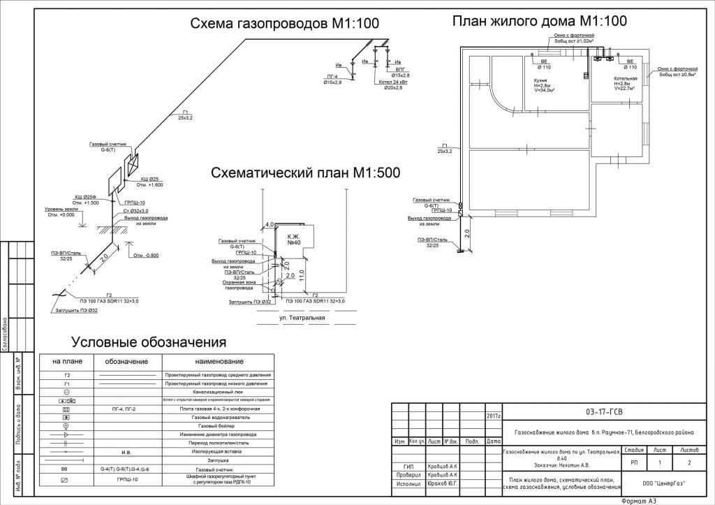 Порядок получения разрешения на подключение к газопроводу и обзор необходимых документов
