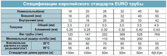 Металлополимерные трубы: технические характеристики и гост многослойных изделий, установка, цена