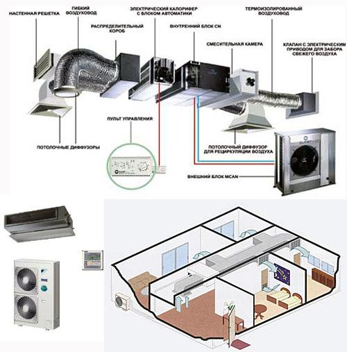 Устройство и принцип работы кондиционера или сплит - системы