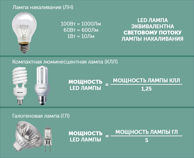 Светодиодные лампы: чем отличаются от обычных и как выбрать лучшую | новости apple. все о mac, iphone, ipad, ios, macos и apple tv