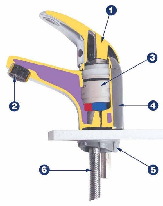 Однорычажный смеситель: устройство, принцип работы, как разобрать + рейтинг лучших марок