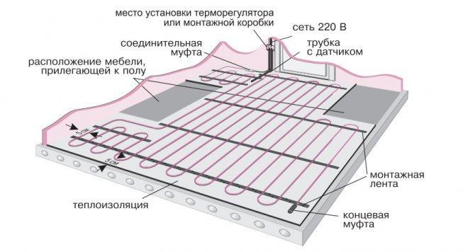 Водяной теплый пол своими руками: схемы укладки, монтаж, стяжка, армирование