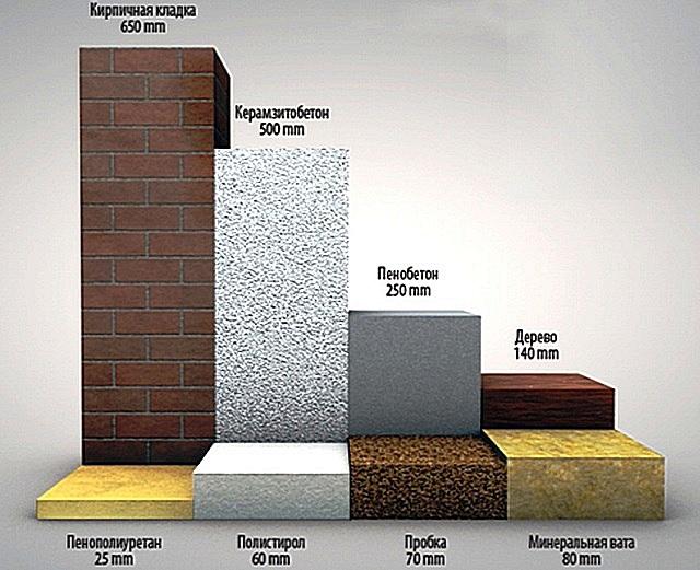 Виды строительных утеплителей