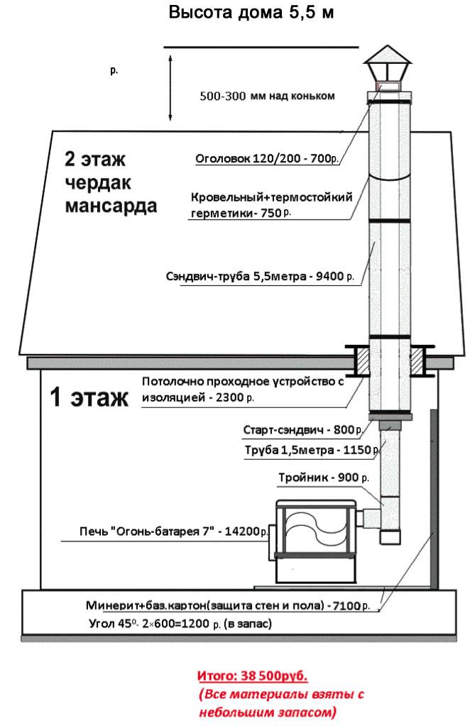 Как правильно сделать и установить дымоход в бане: расчет диаметра трубы, монтаж, пошаговое руководство - советы от zhar-i-par