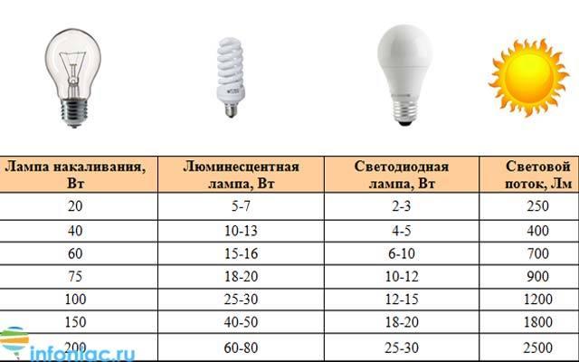 Лампочка для холодильника: характеристики, виды, правила выбора + как заменить самому