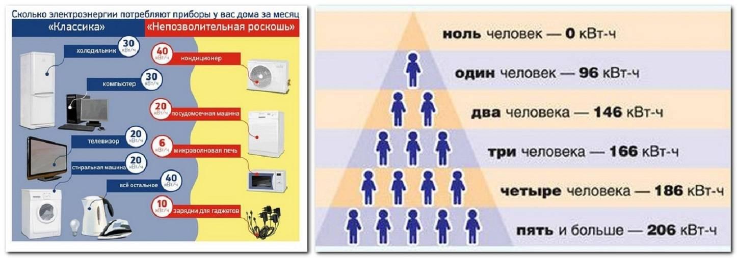 Как рассчитать расход электроэнергии, потребляемой приборами дома и в офисе