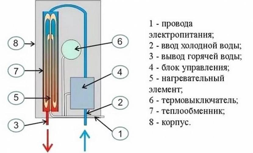 Проточный водонагреватель своими руками – что и как делать