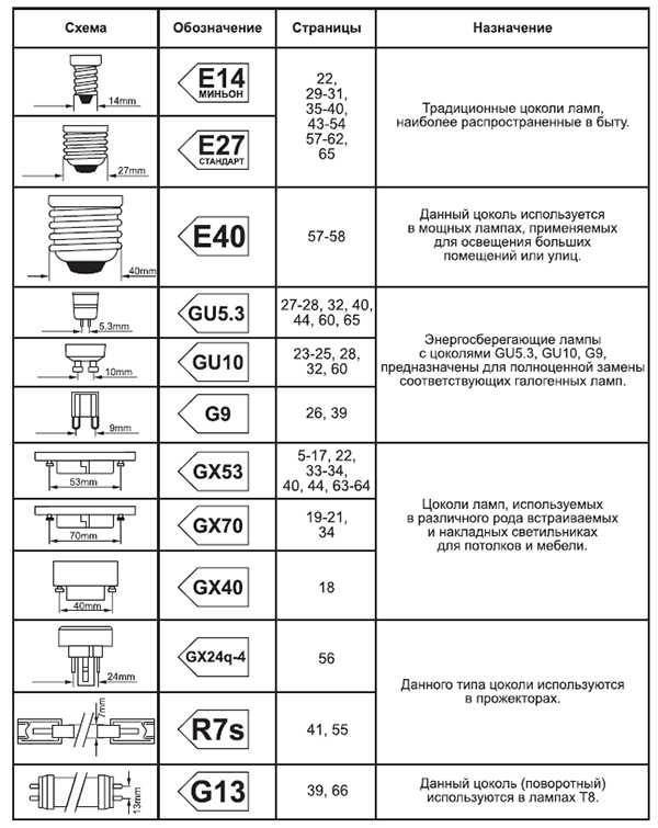 Виды цоколей ламп освещения список и маркировка