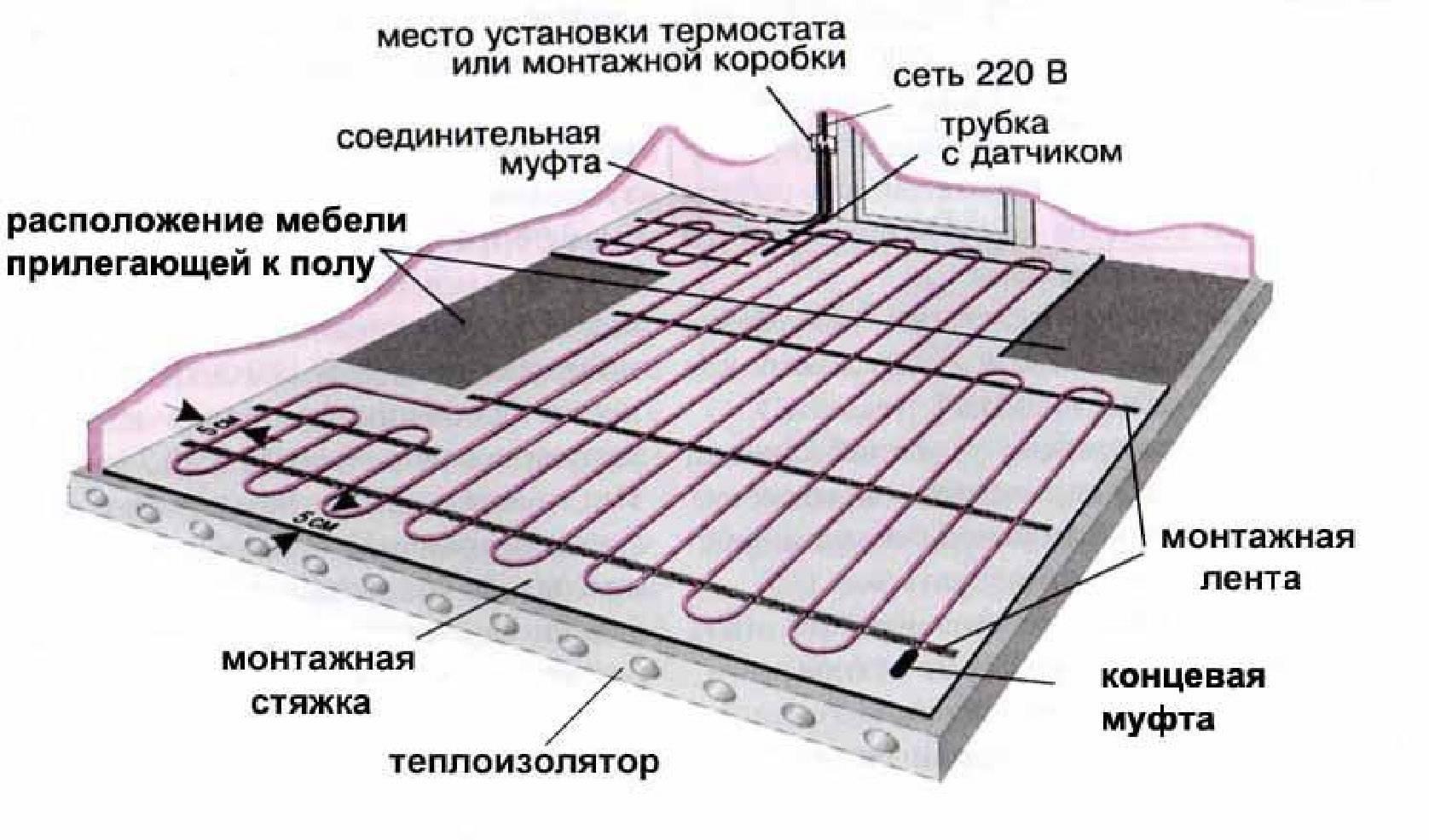 Толщина стяжки над водяным теплым полом: оптимальная, минимальная, максимальная