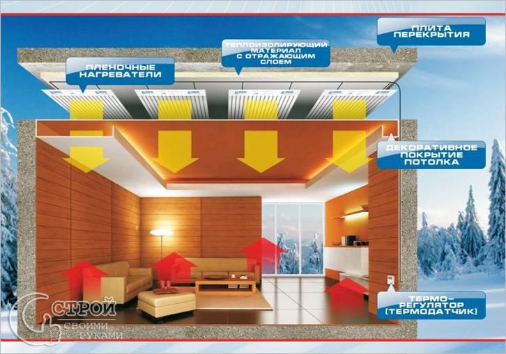 Инфракрасное отопление в частном доме — виды, плюсы и минусы