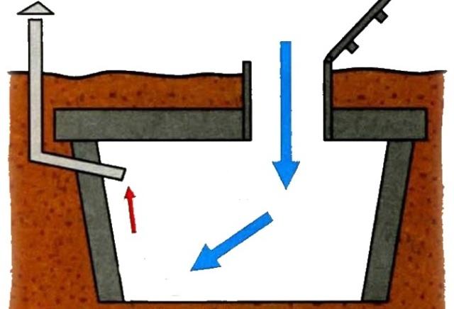 Устройство вентиляции в погребе с двумя трубами: схема, размеры, фото