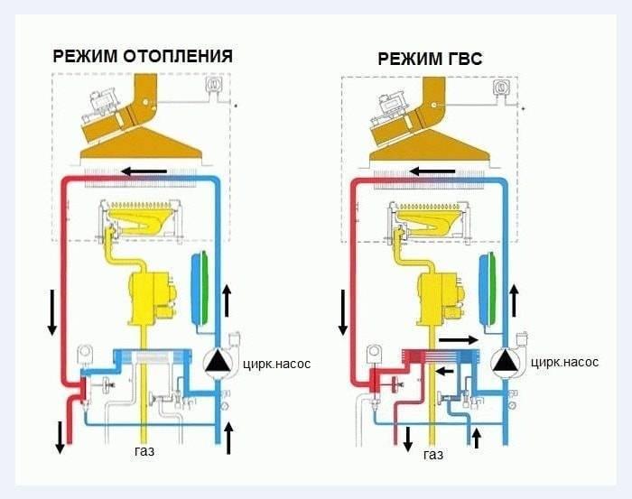 Как выключить газовый котел. как запустить газовый двухконтурный котел после аварийной остановки